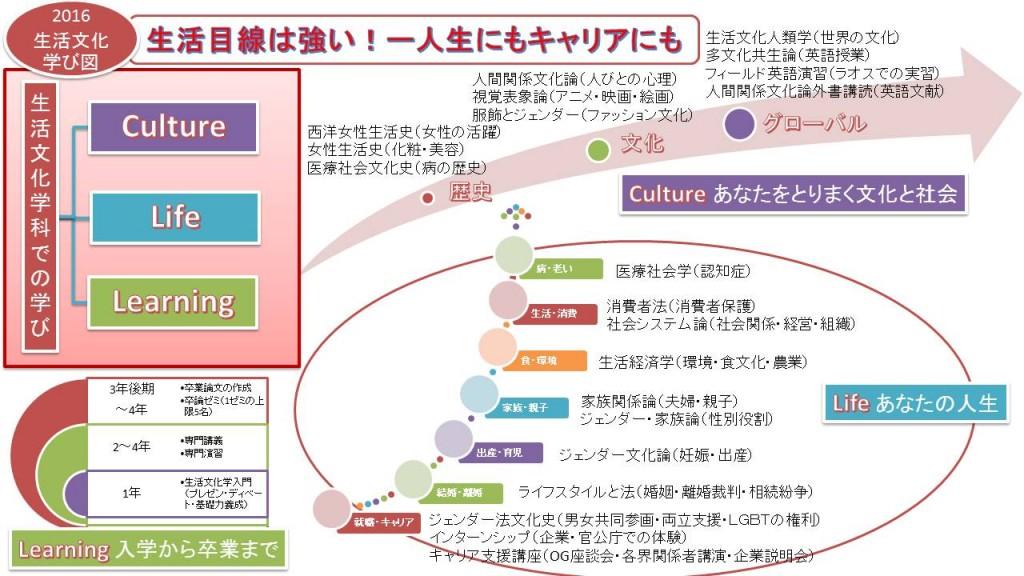 201604生活文化学科(学び図)