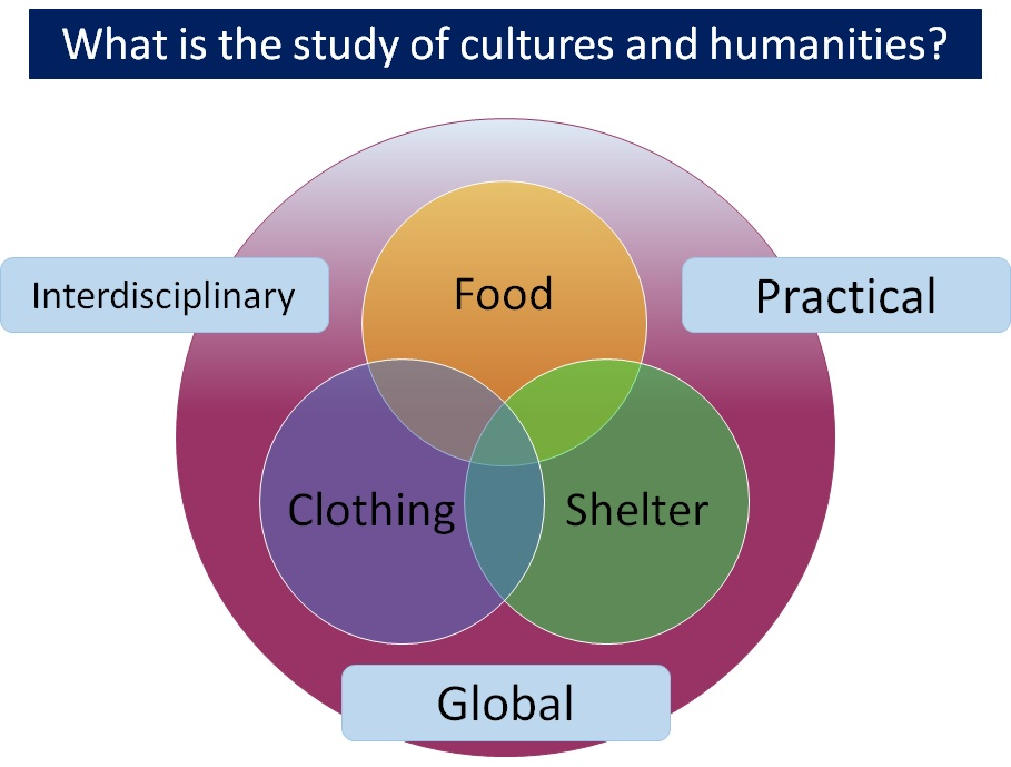生活文化学とは(英語)