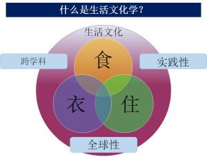 生活文化学とは(中文)